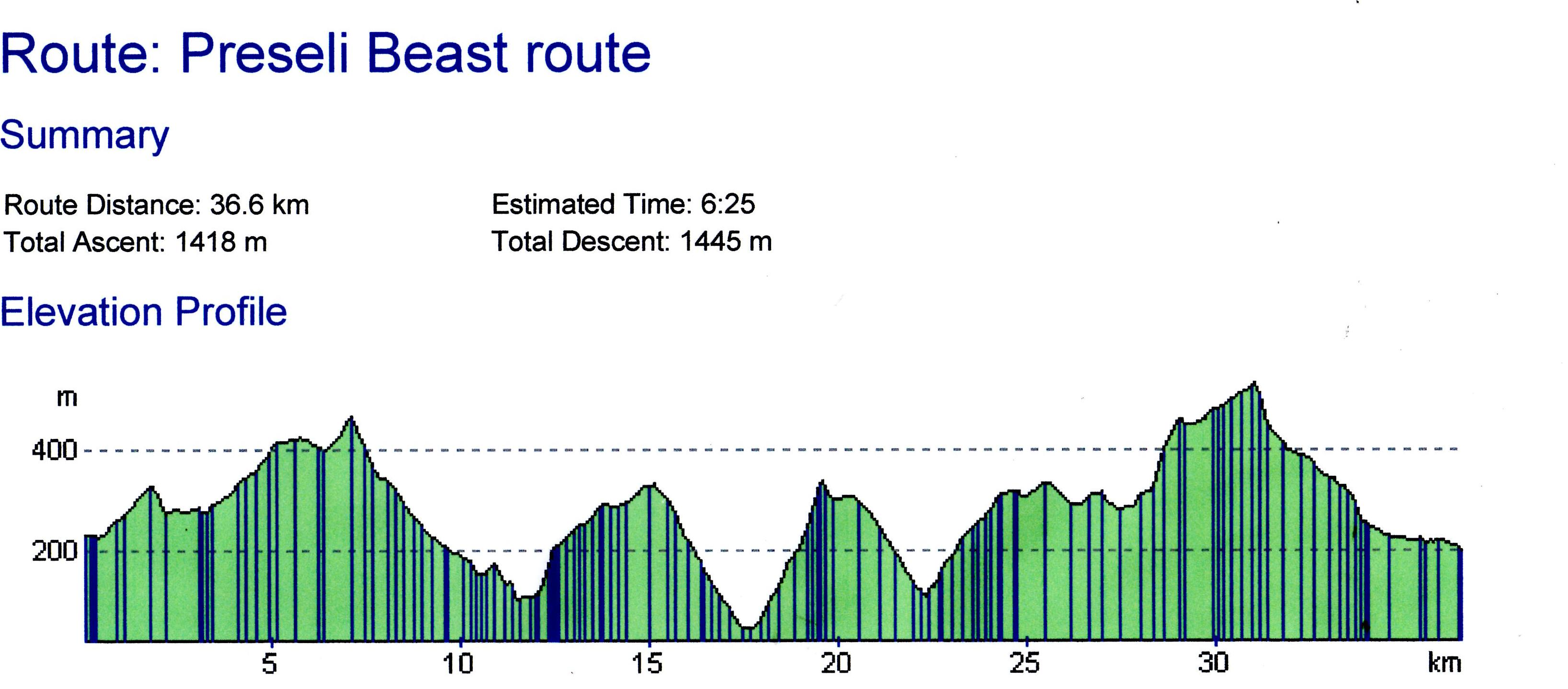 Preseli Beast Route Distance and Elevation Profile